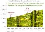 Forêts & GFF_graphe des prix_1998-2018.jpg