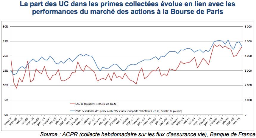 CAC 40 et flux en UC