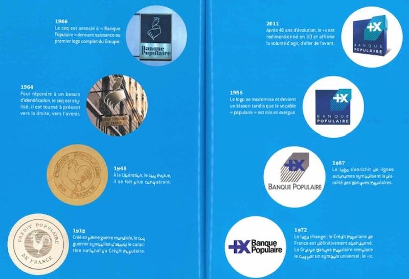 Evolution du logo de la Banque Populaire