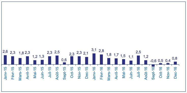 Collecte assurance-vie 2016 - source FFA