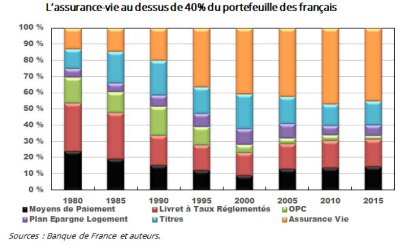Le portefeuille des Français de 1980 à 2015