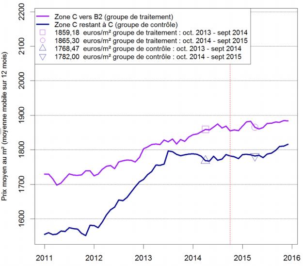 Etude Politique du logement - effet inflationniste du PTZ