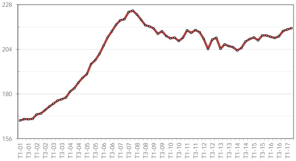 Durée moyenne des prêts immobiliers