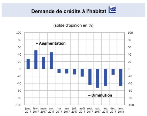 Demande de crédits à l'habitat en janvier 2018