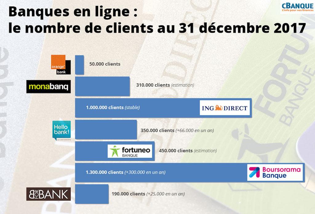 Infographie clients des banques en ligne 2018