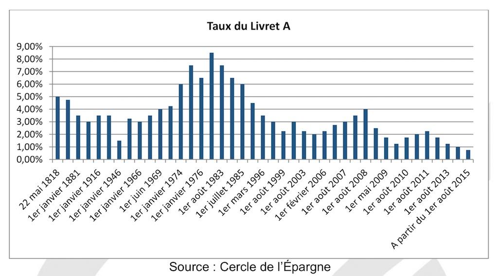 Evolution du taux du Livret A de 1818 à 2018