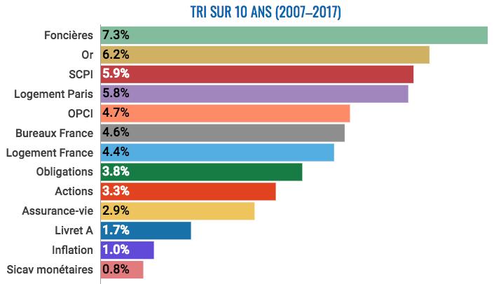 TRI sur 10 ans, 2017, IEIF