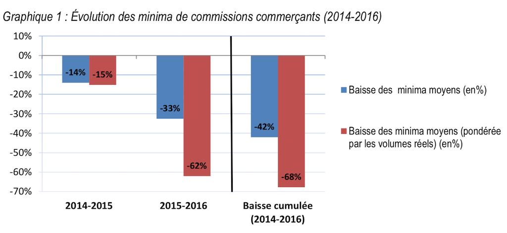 Graphique BdeF - évolution des minimas commerçants carte bancaire