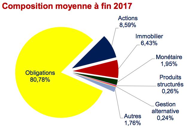 Composition des fonds en euros fin 2017