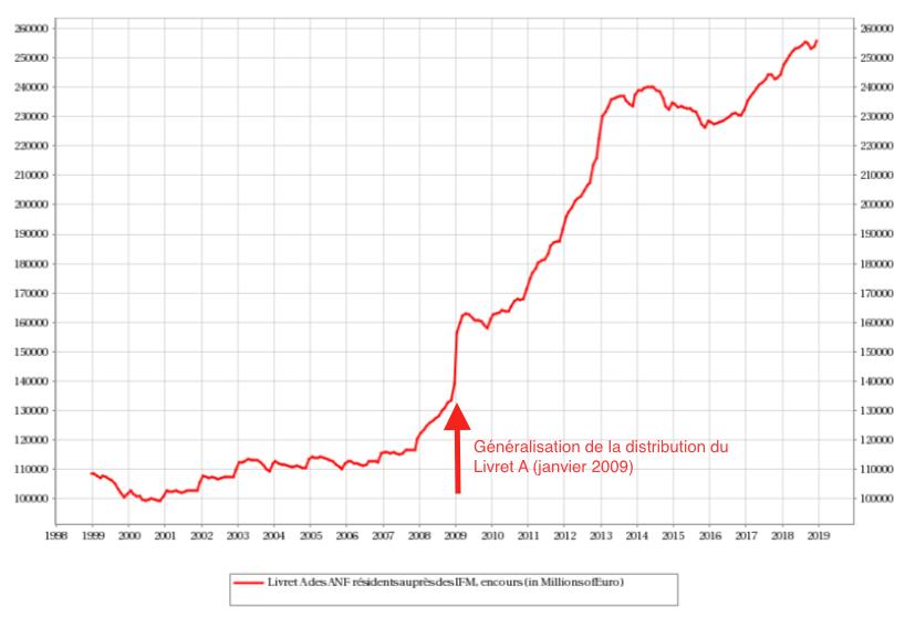 Evolution de l'encours du Livret A entre 1999 et 2019