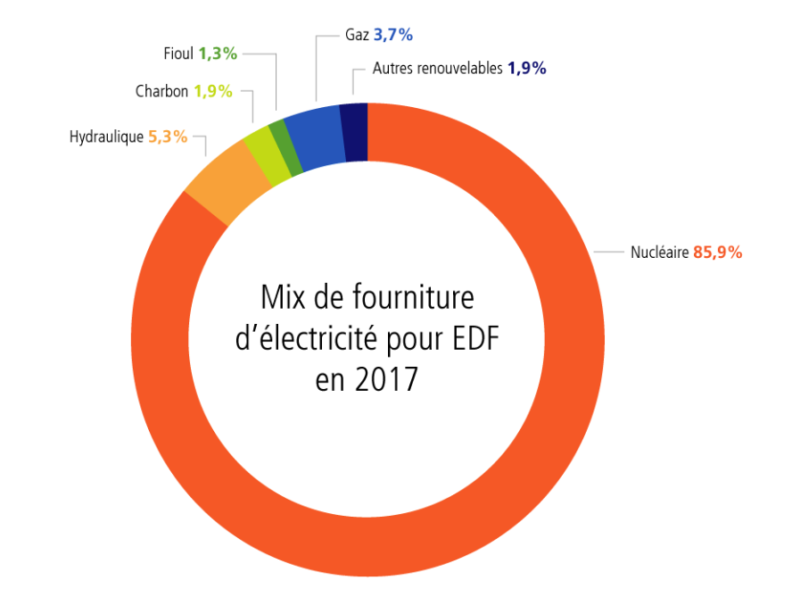 Mix énergétique EDF en 2017