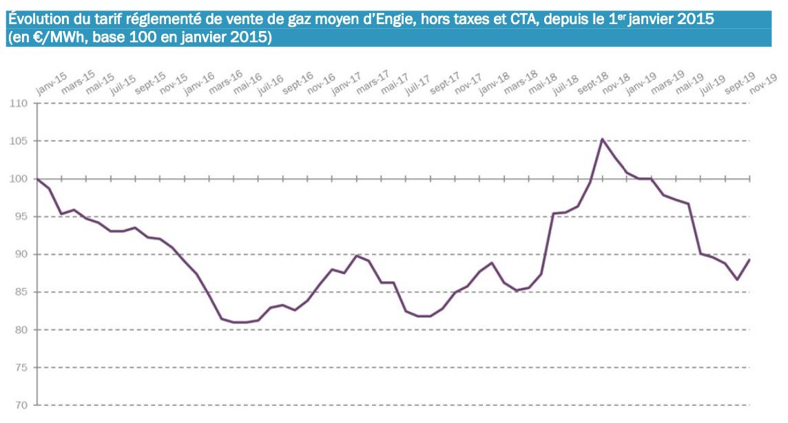Evolution des tarifs réglementés du gaz de 2015 à 2019