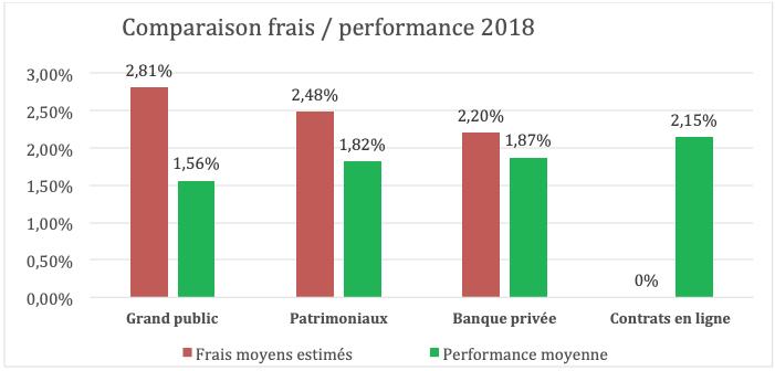 Comparaison frais performance assurance vie 2018