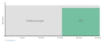 Graphique lissage prêt taux zero (différé à la fin du prêt)