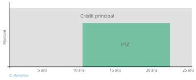 Graphique lissage prêt taux zero (différé intercalé)
