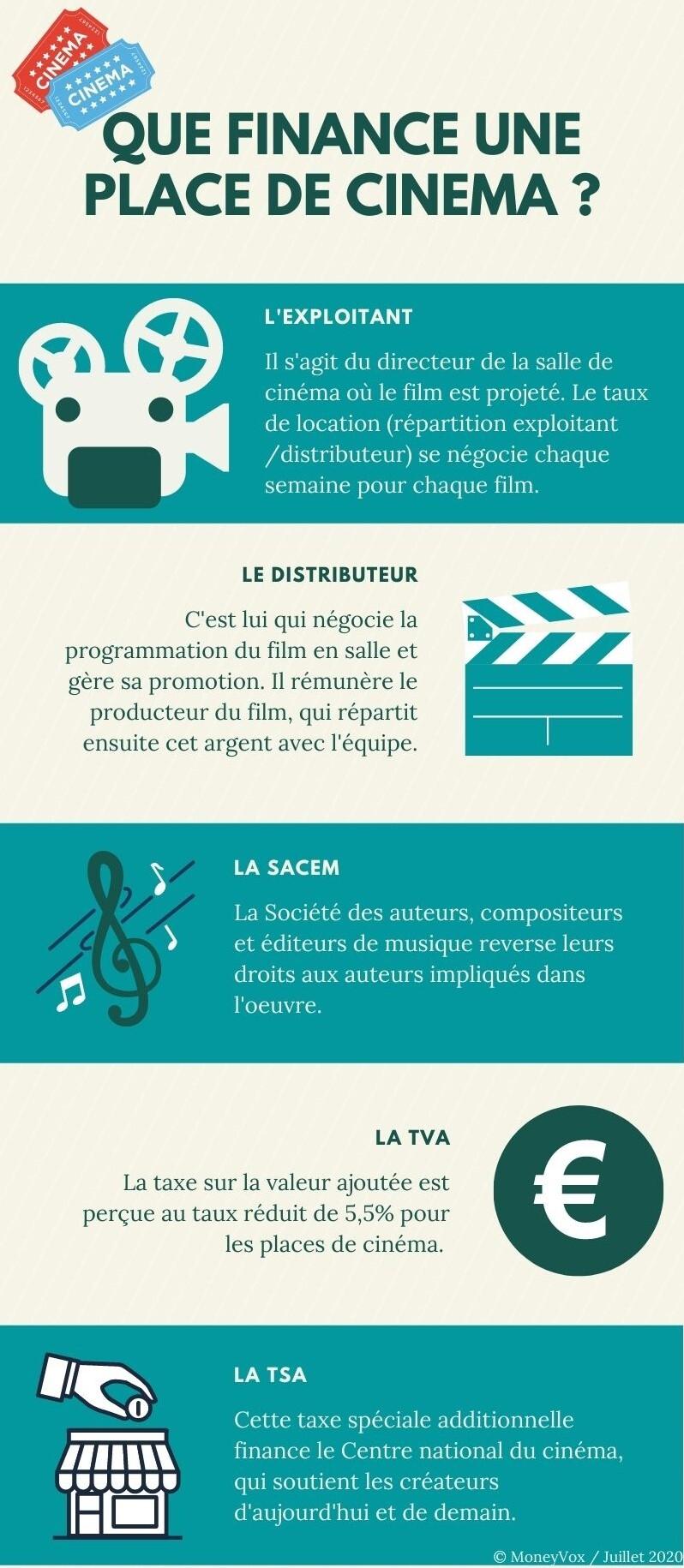 Infographie : que finance une place de cinéma ?