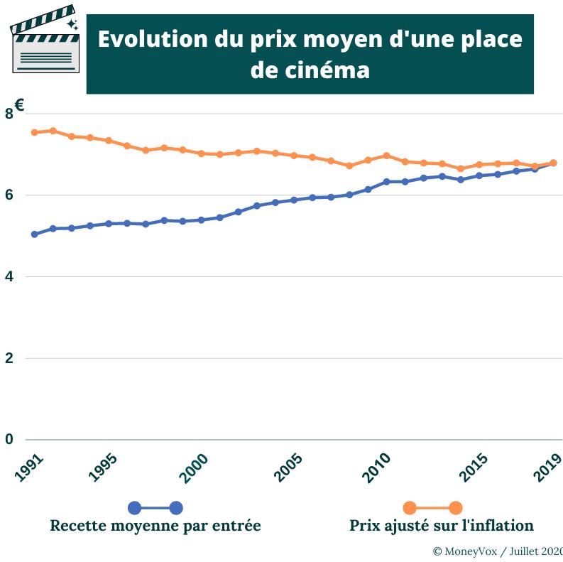Evolution du prix d'une place de cinéma