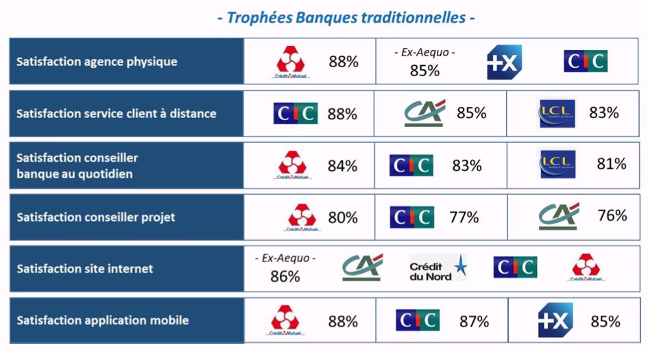 Trophées Qualité 2021 - Les banques traditionnelles