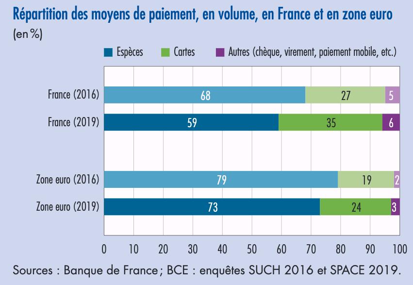 Répartition des moyens de paiement, en volume, en France et en zone euro, en 2019