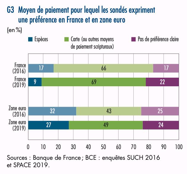 Moyen de paiement pour lequel les sondés expriment une préférence en France et en zone euro, 2019