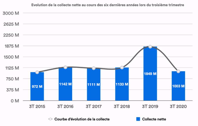 MeilleureSCPI.com, performances du marché des SCPI de rendement au 3e trimestre 2020