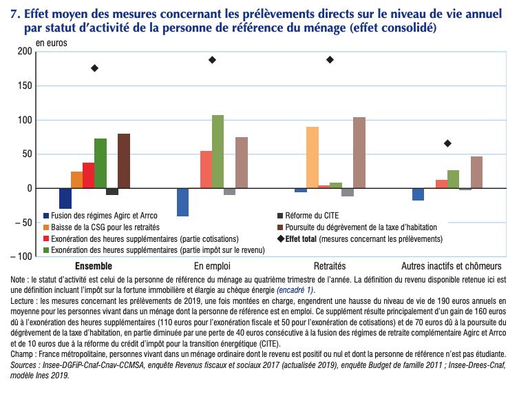 réformes 2019 Macron effets 2