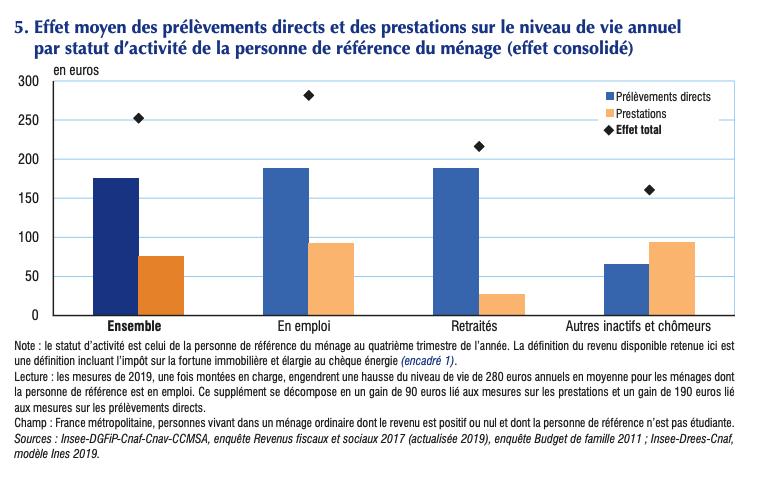 Reforme Macron Insee 1