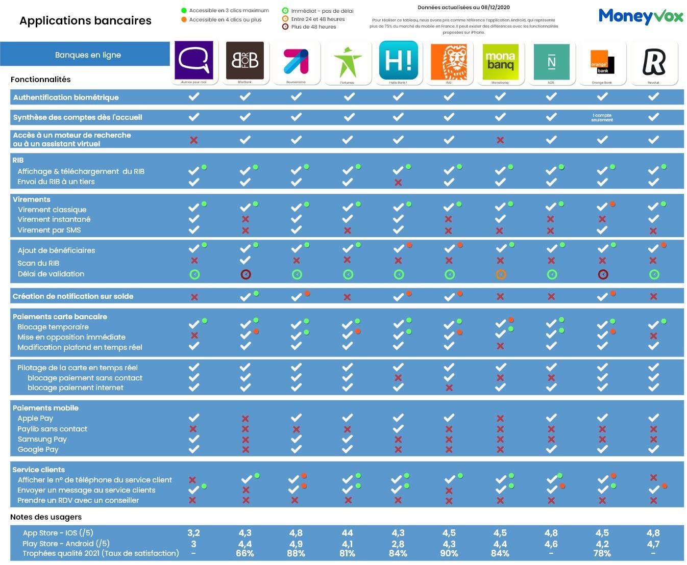 Fonctionnalités des applications bancaires des banques traditionnelles