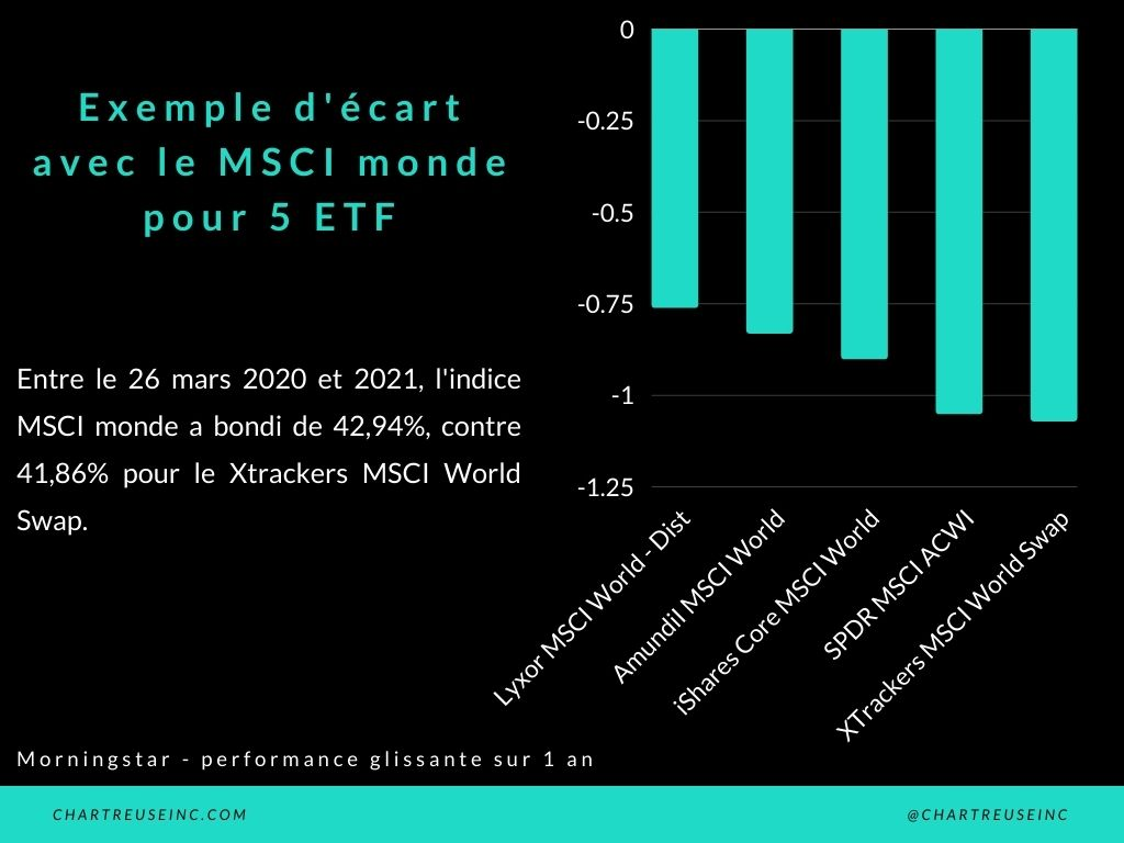 Tracking différence 5 ETF monde