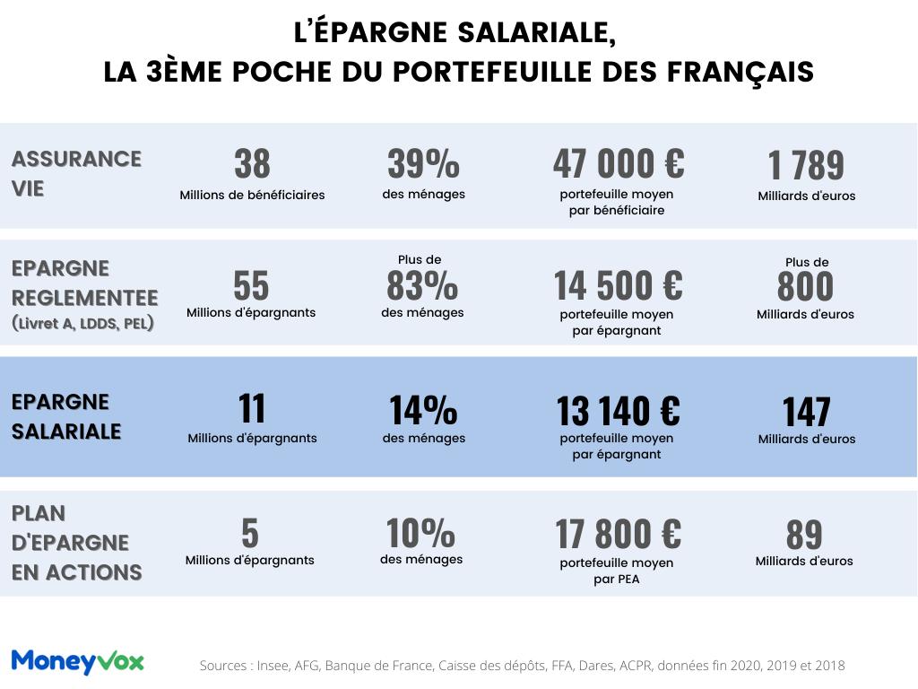 chiffres clés épargne des français