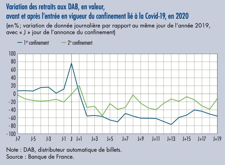 Variation des retraits aux DAB, 1er et 2e confinements en 2020