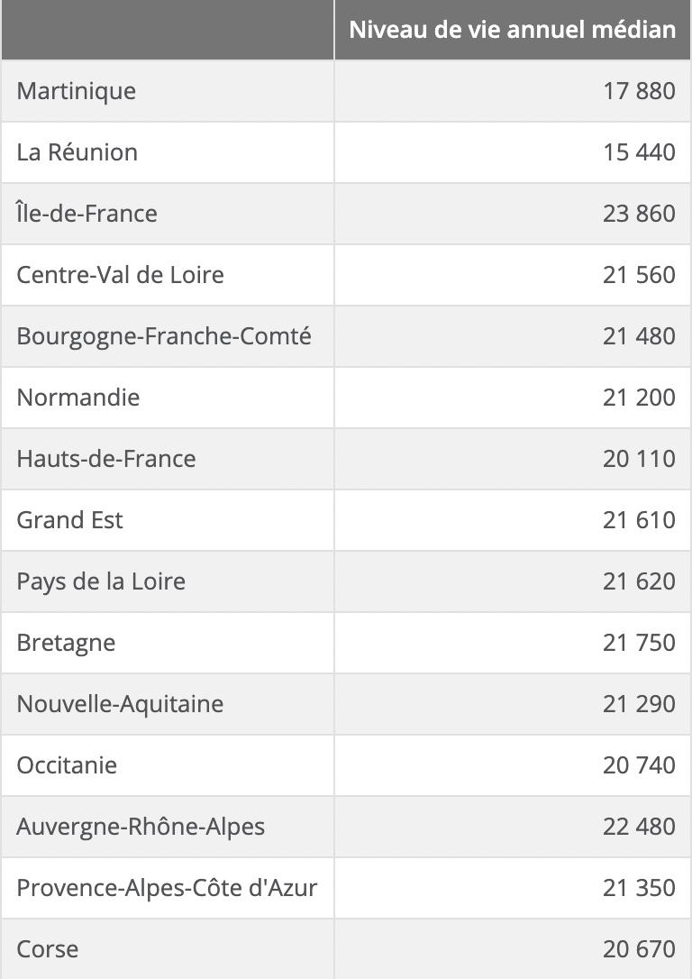 Revenu annuel médian en France pour une personne seule en 2018