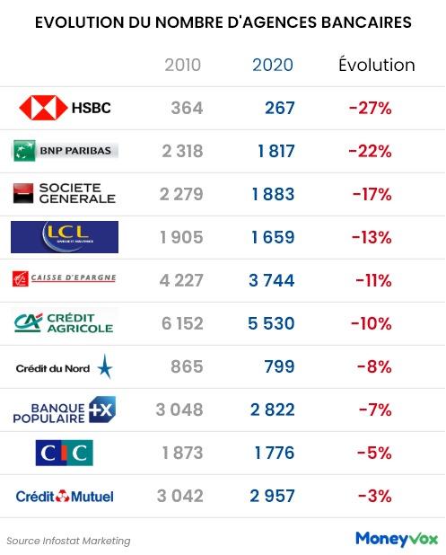 Evolution du nombre d'agences bancaires de 2010 à 2020
