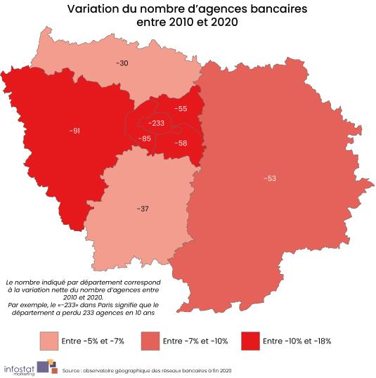 Ile de France - Variation du nombre d'agences bancaires entre 2010 et 2020