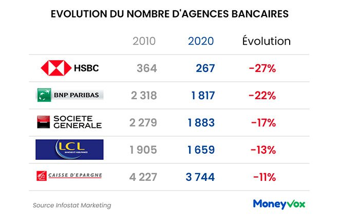 Evolution du nombre d'agences bancaires entre 2010 et 2020 en pourcentage