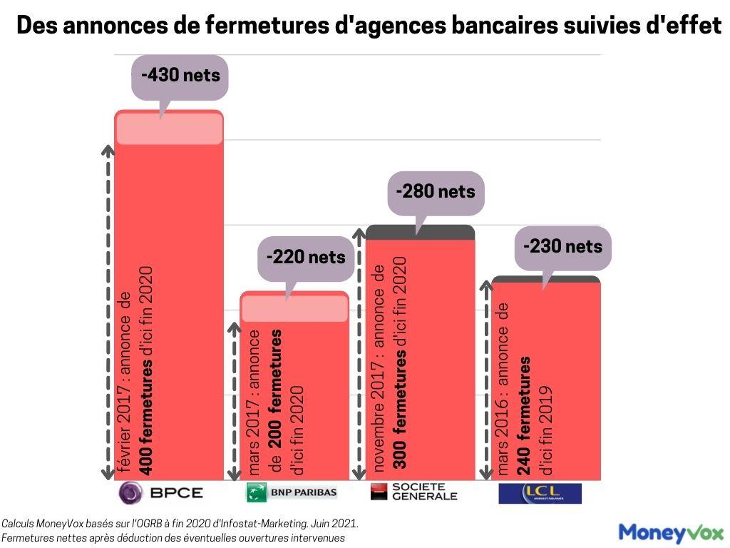 Fermetures d'agences BNP, SG, LCL, BPCE