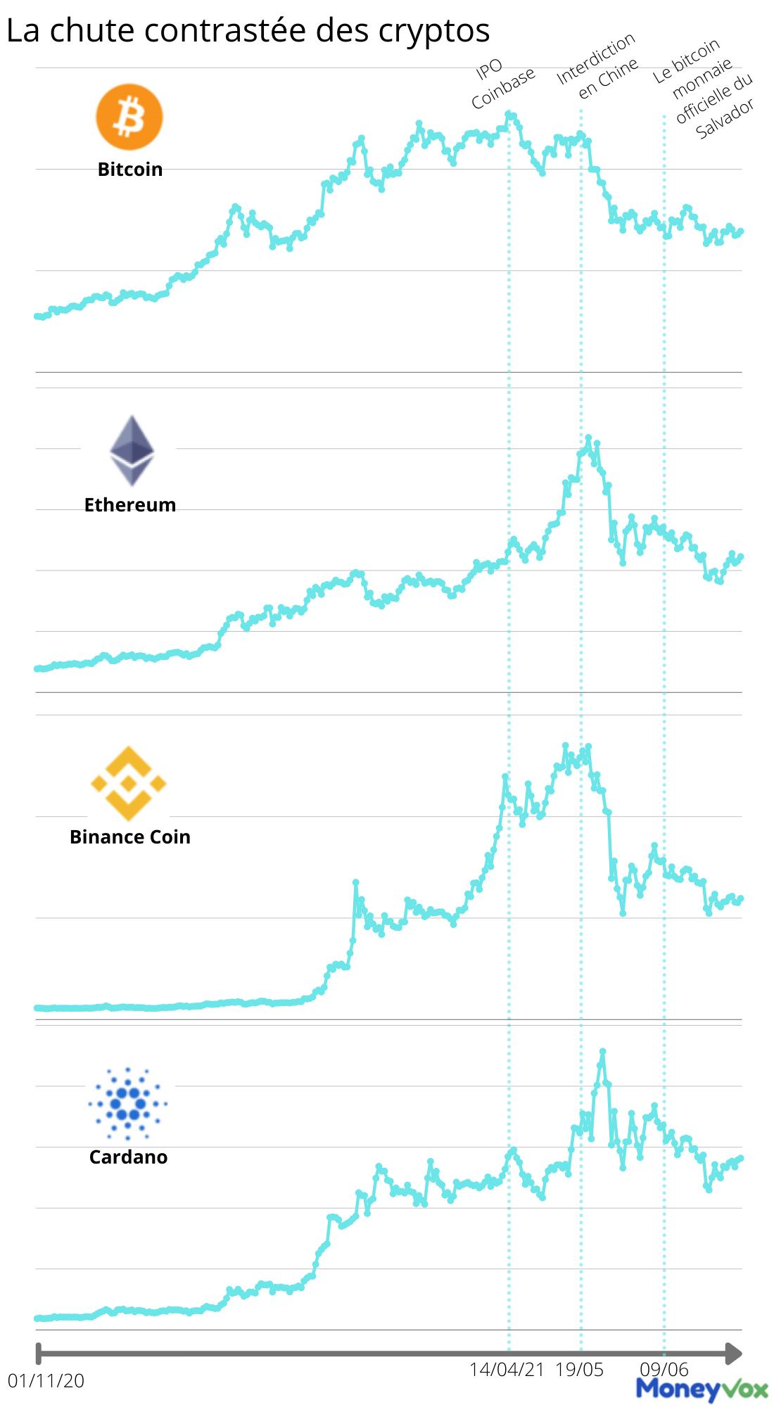 marché du bitcoin et crypto