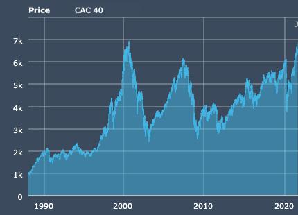 Historique du CAC 40