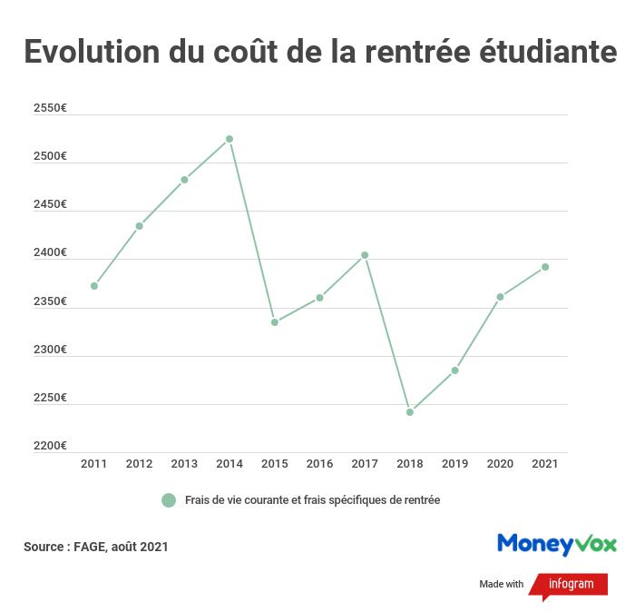 Evolution du coût de la rentrée étudiante (FAGE 2021)