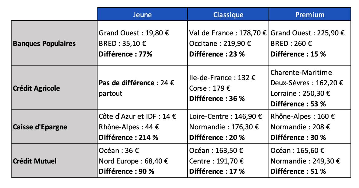 Ecarts tarifs - Banques mutualistes