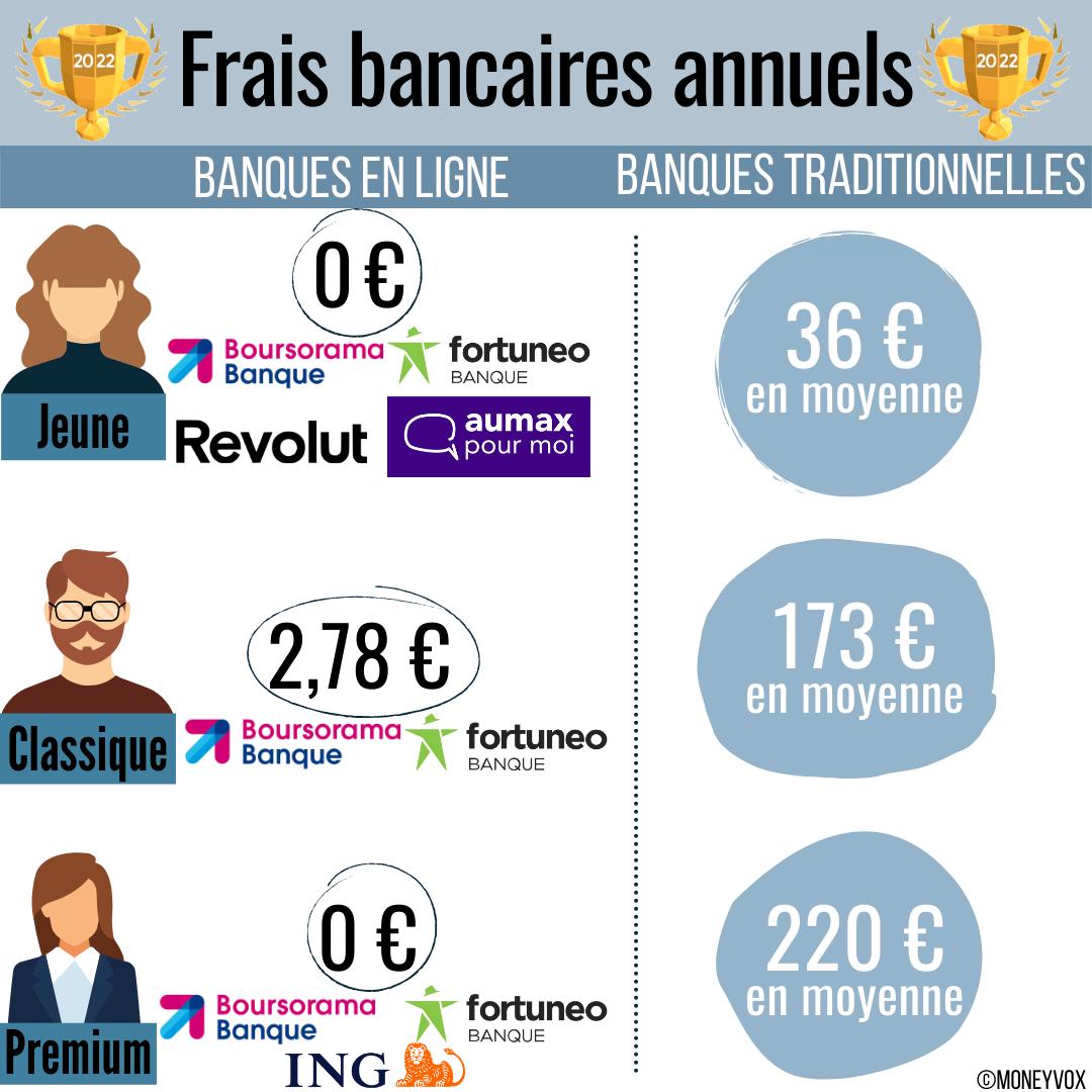 Frais des banques en ligne